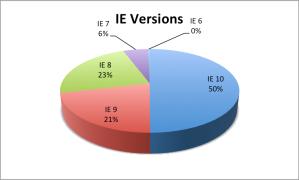 ie_versions