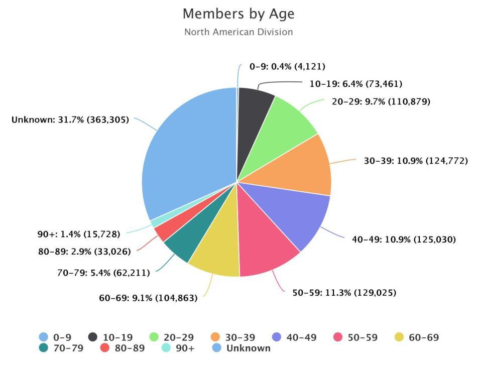members_by_10s